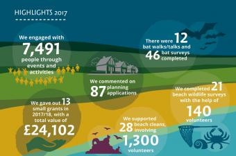 North Devon Coast AONB Highlights from 2017